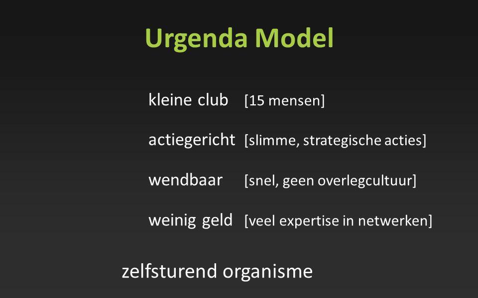 Urgenda Model actiegericht [slimme, strategische acties]